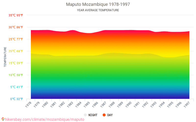 Maputo - Climate change 1978 - 1997 Average temperature in Maputo over the years. Average Weather in Maputo, Mozambique.