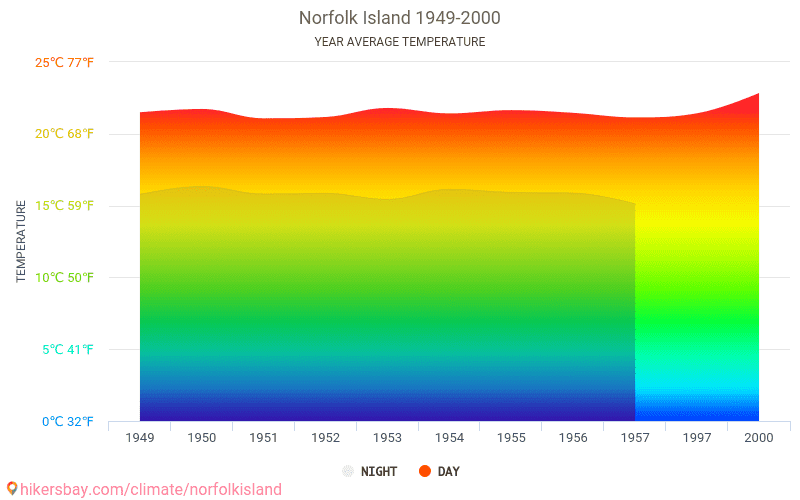 Norfolk Island - Climate change 1949 - 2000 Average temperature in Norfolk Island over the years. Average Weather in Norfolk Island.