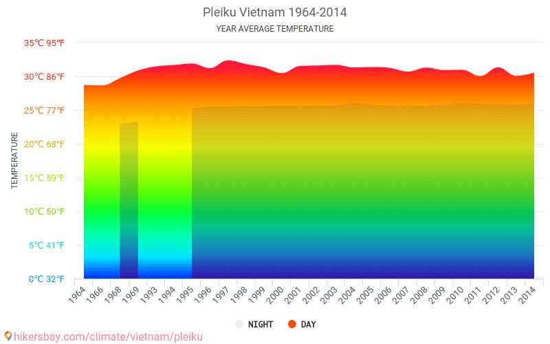 Pleiku - Climate change 1964 - 2014 Average temperature in Pleiku over the years. Average Weather in Pleiku, Vietnam.