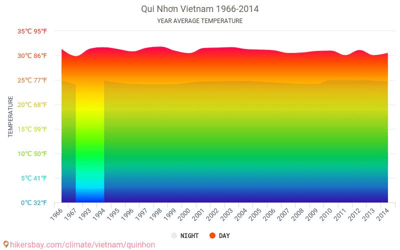 Qui Nhơn - Climate change 1966 - 2014 Average temperature in Qui Nhơn over the years. Average Weather in Qui Nhơn, Vietnam.