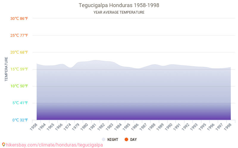 Tegucigalpa - Climate change 1958 - 1998 Average temperature in Tegucigalpa over the years. Average Weather in Tegucigalpa, Honduras.
