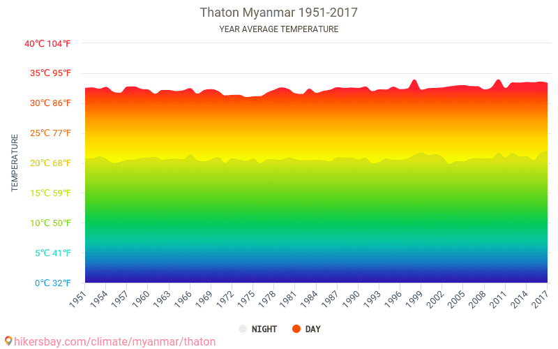 Thaton - Climate change 1951 - 2017 Average temperature in Thaton over the years. Average Weather in Thaton, Myanmar.