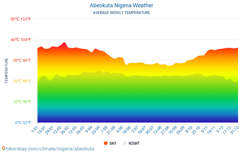 Abeokuta - Average Monthly temperatures and weather 2015 - 2018 Average temperature in Abeokuta over the years. Average Weather in Abeokuta, Nigeria.