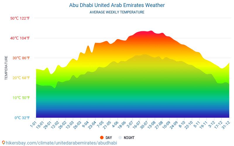 Abu Dhabi - Average Monthly temperatures and weather 2015 - 2018 Average temperature in Abu Dhabi over the years. Average Weather in Abu Dhabi, United Arab Emirates.