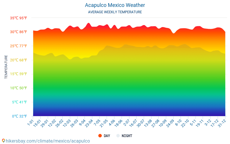Acapulco - Average Monthly temperatures and weather 2015 - 2018 Average temperature in Acapulco over the years. Average Weather in Acapulco, Mexico.