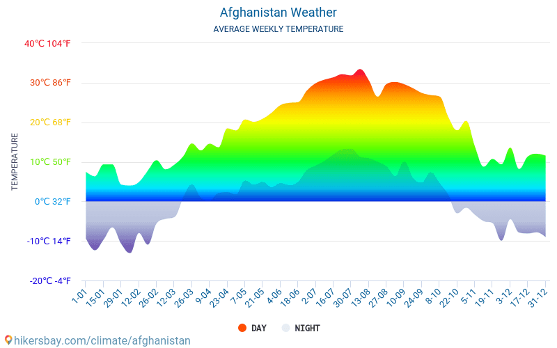 Afghanistan - Average Monthly temperatures and weather 2015 - 2018 Average temperature in Afghanistan over the years. Average Weather in Afghanistan.