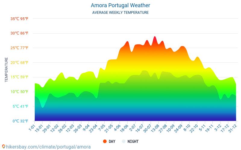Amora - Gennemsnitlige månedlige temperatur og vejr 2015 - 2018 Gennemsnitstemperatur i Amora gennem årene. Gennemsnitlige vejr i Amora, Portugal.