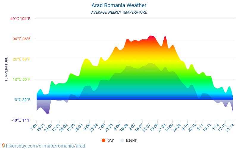 Arad - Average Monthly temperatures and weather 2015 - 2018 Average temperature in Arad over the years. Average Weather in Arad, Romania.