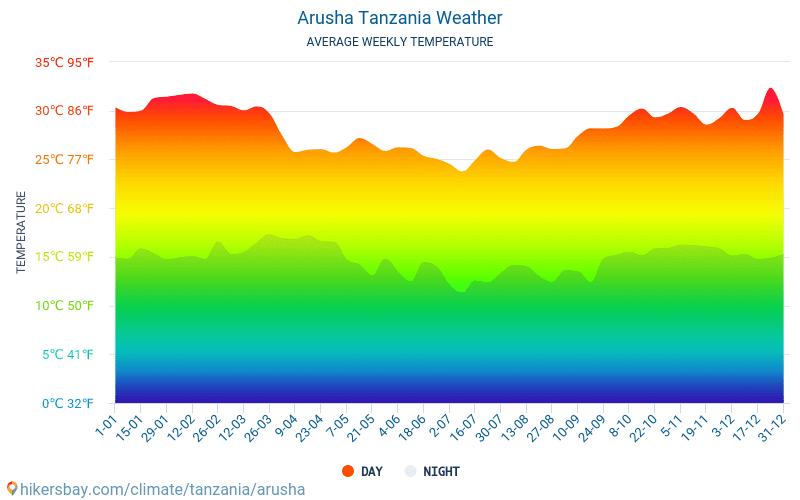 Arusha - Průměrné měsíční teploty a počasí 2015 - 2018 Průměrná teplota v Arusha v letech. Průměrné počasí v Arusha, Tanzanie.
