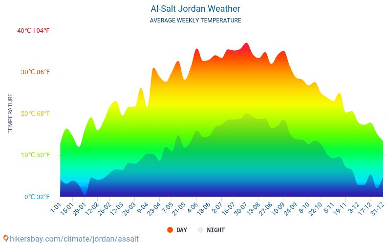 Al-Salt - Average Monthly temperatures and weather 2015 - 2019 Average temperature in Al-Salt over the years. Average Weather in Al-Salt, Jordan.