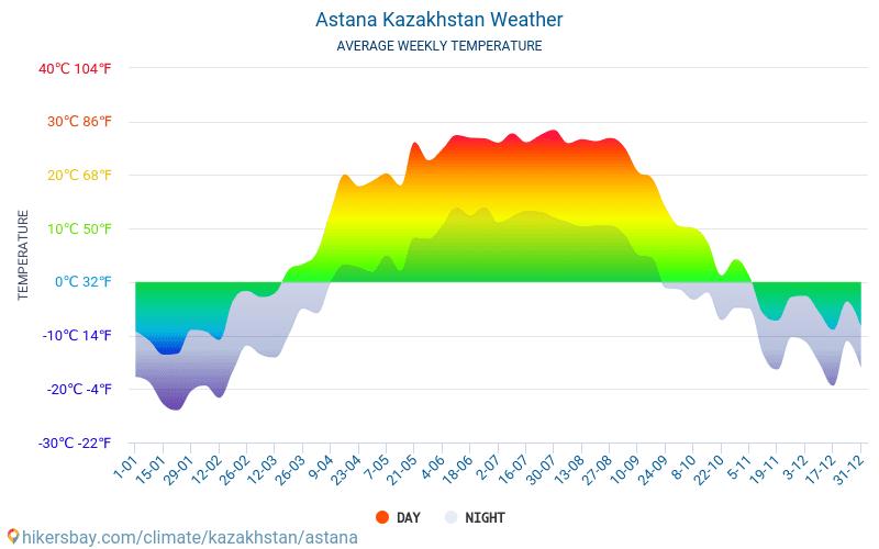 Astana - Clima e temperature medie mensili 2015 - 2019 Temperatura media in Astana nel corso degli anni. Tempo medio a Astana, Kazakistan.