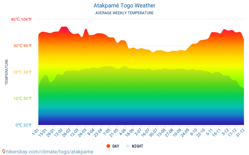 Atakpamé - Average Monthly temperatures and weather 2015 - 2018 Average temperature in Atakpamé over the years. Average Weather in Atakpamé, Togo.
