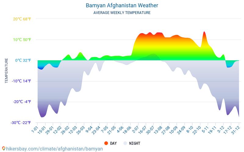 Bamyan - Gemiddelde maandelijkse temperaturen en weer 2015 - 2018 Gemiddelde temperatuur in de Bamyan door de jaren heen. Het gemiddelde weer in Bamyan, Afghanistan.