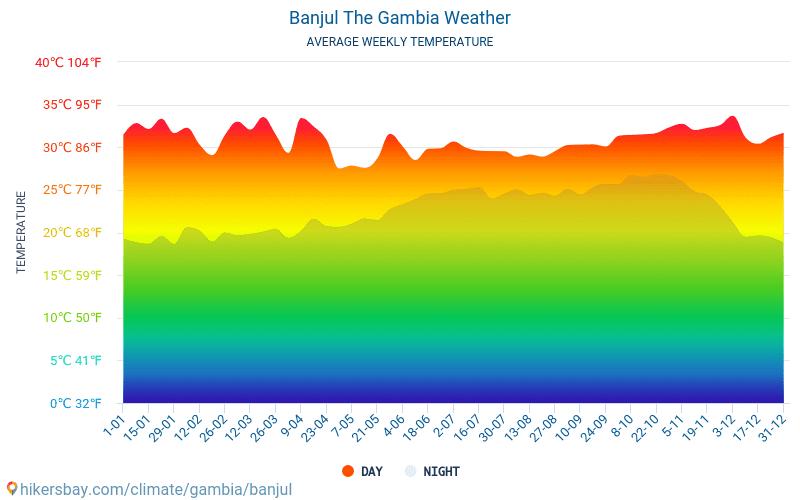 Банжул - Среднемесячные значения температуры и Погода 2015 - 2019 Средняя температура в Банжул с годами. Средняя Погода в Банжул, Гамбия.