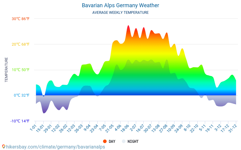 Bavarian Alps - Average Monthly temperatures and weather 2015 - 2018 Average temperature in Bavarian Alps over the years. Average Weather in Bavarian Alps, Germany.