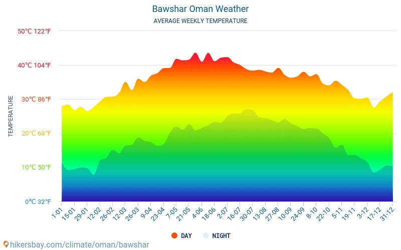 Bawshar - Average Monthly temperatures and weather 2015 - 2018 Average temperature in Bawshar over the years. Average Weather in Bawshar, Oman.