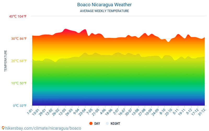 Μποάκο - Οι μέσες μηνιαίες θερμοκρασίες και καιρικές συνθήκες 2015 - 2018 Μέση θερμοκρασία στο Μποάκο τα τελευταία χρόνια. Μέση καιρού Μποάκο, Νικαράγουα.