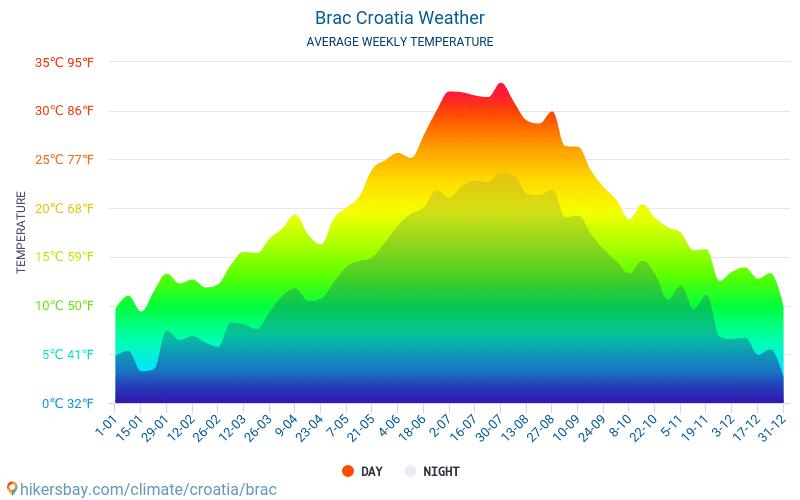 Μπρατς - Οι μέσες μηνιαίες θερμοκρασίες και καιρικές συνθήκες 2015 - 2018 Μέση θερμοκρασία στο Μπρατς τα τελευταία χρόνια. Μέση καιρού Μπρατς, Κροατία.