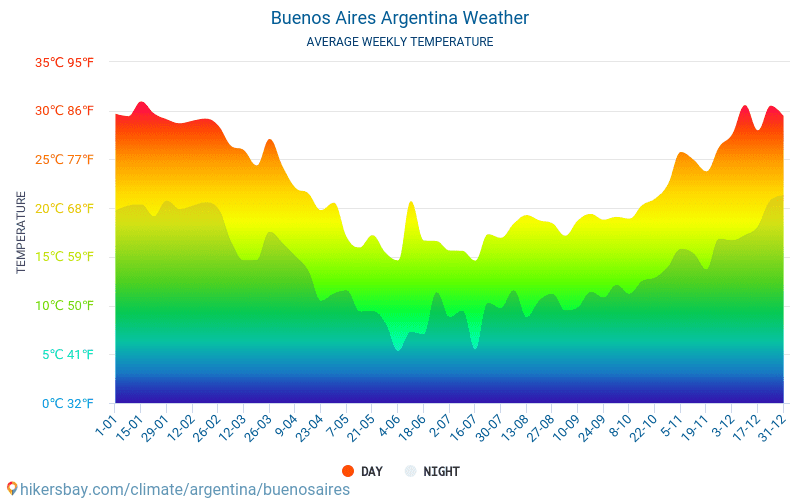 Buenos Aires - Genomsnittliga månatliga temperaturer och väder 2015 - 2018 Medeltemperaturen i Buenos Aires under åren. Genomsnittliga vädret i Buenos Aires, Argentina.