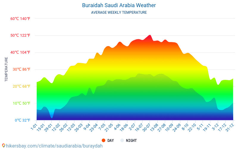 Buraidah - Átlagos havi hőmérséklet és időjárás 2015 - 2018 Buraidah Átlagos hőmérséklete az évek során. Átlagos Időjárás Buraidah, Szaúd-Arábia.