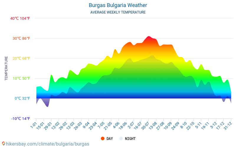 Burgas - Średnie miesięczne temperatury i pogoda 2015 - 2019 Średnie temperatury w Burgas w ubiegłych latach. Historyczna średnia pogoda w Burgas, Bułgaria.