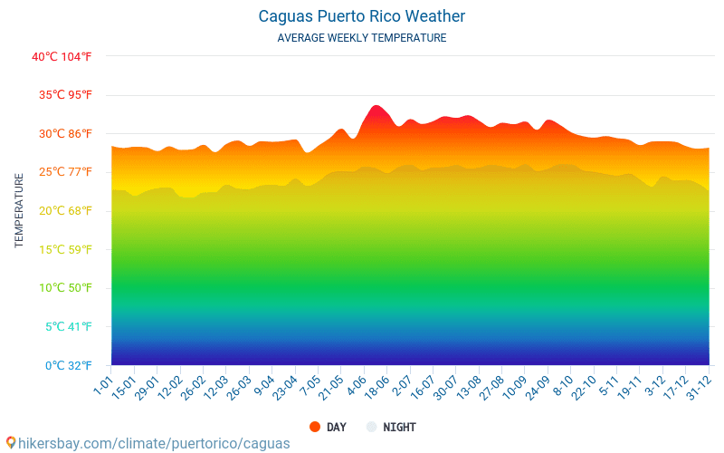 Caguas - Average Monthly temperatures and weather 2015 - 2018 Average temperature in Caguas over the years. Average Weather in Caguas, Puerto Rico.