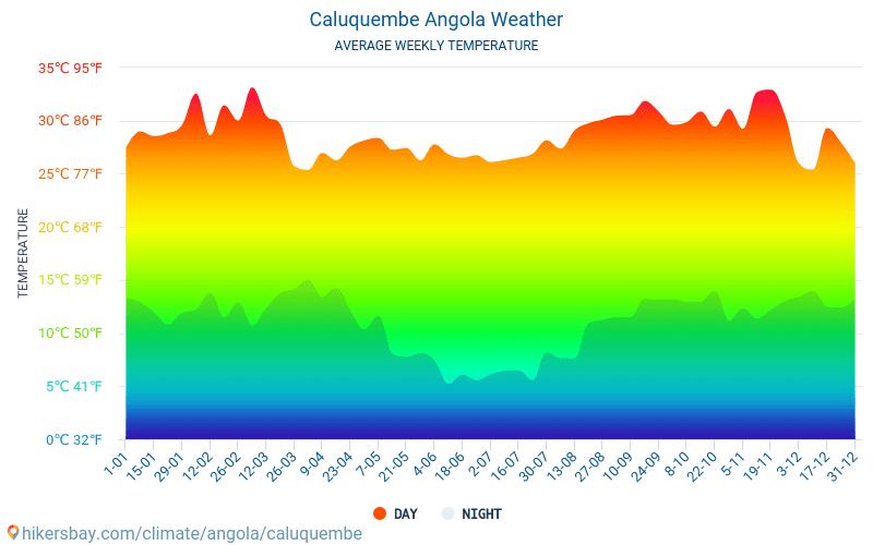Caluquembe - Átlagos havi hőmérséklet és időjárás 2015 - 2019 Caluquembe Átlagos hőmérséklete az évek során. Átlagos Időjárás Caluquembe, Angola.