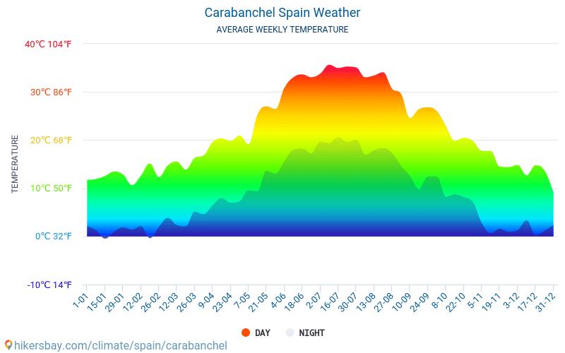 Καραμπάνσελ - Οι μέσες μηνιαίες θερμοκρασίες και καιρικές συνθήκες 2015 - 2019 Μέση θερμοκρασία στο Καραμπάνσελ τα τελευταία χρόνια. Μέση καιρού Καραμπάνσελ, Ισπανία.