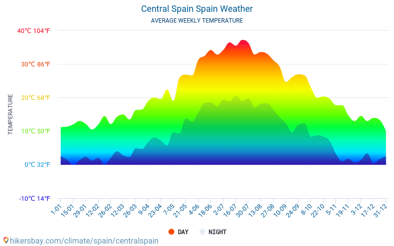 Central Spain - Average Monthly temperatures and weather 2015 - 2018 Average temperature in Central Spain over the years. Average Weather in Central Spain, Spain.