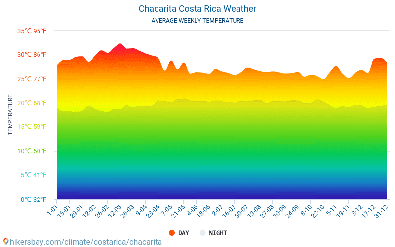 Chacarita - Average Monthly temperatures and weather 2015 - 2018 Average temperature in Chacarita over the years. Average Weather in Chacarita, Costa Rica.