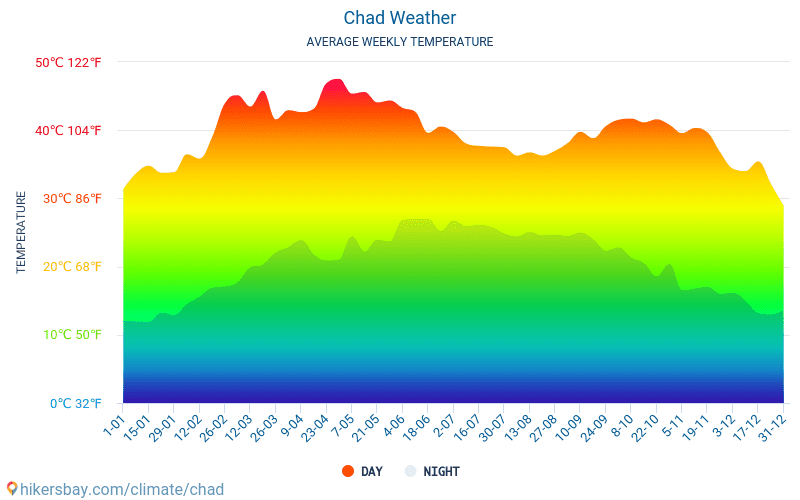 Chad - Average Monthly temperatures and weather 2015 - 2018 Average temperature in Chad over the years. Average Weather in Chad.