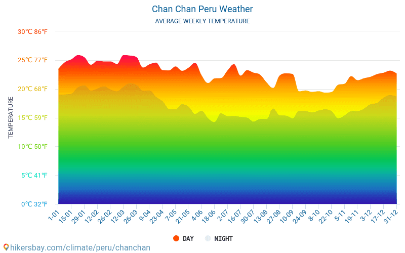 Chan Chan - Average Monthly temperatures and weather 2015 - 2018 Average temperature in Chan Chan over the years. Average Weather in Chan Chan, Peru.