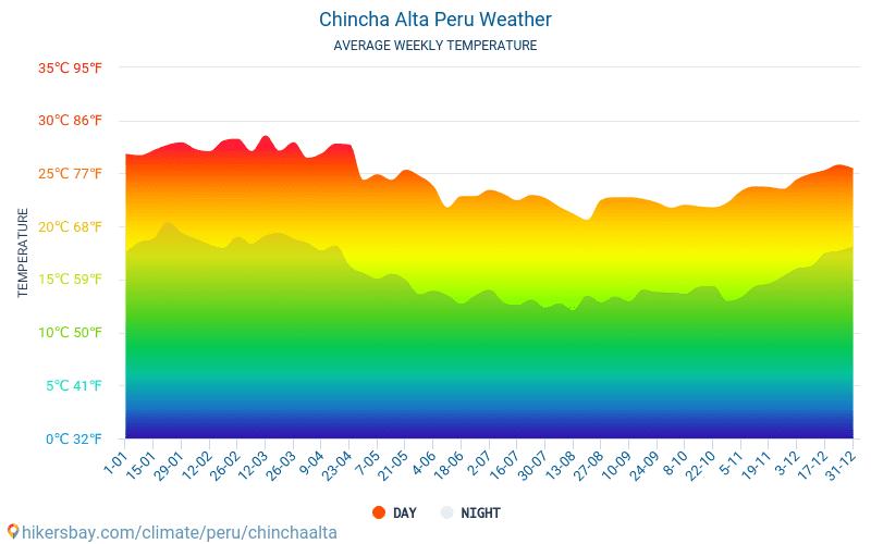 Chincha Alta - Průměrné měsíční teploty a počasí 2015 - 2018 Průměrná teplota v Chincha Alta v letech. Průměrné počasí v Chincha Alta, Peru.