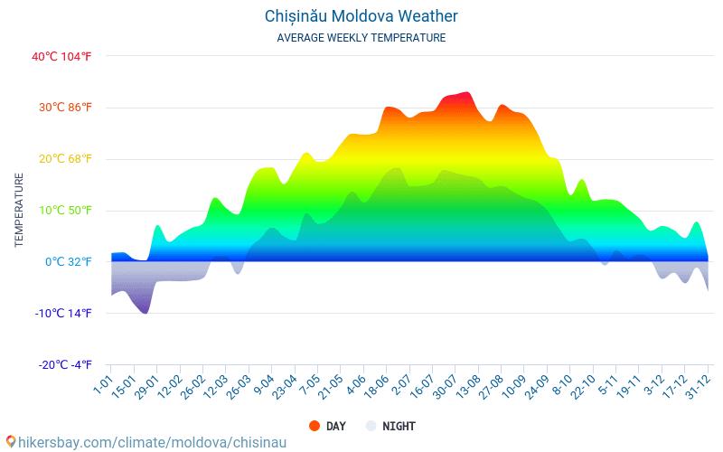 Chișinău - Average Monthly temperatures and weather 2015 - 2018 Average temperature in Chișinău over the years. Average Weather in Chișinău, Moldova.