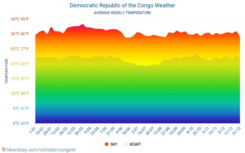 Democratic Republic of the Congo - Average Monthly temperatures and weather 2015 - 2019 Average temperature in Democratic Republic of the Congo over the years. Average Weather in Democratic Republic of the Congo.