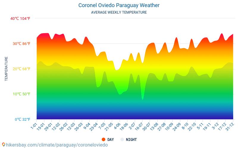 Coronel Oviedo - Temperaturi medii lunare şi vreme 2015 - 2019 Temperatura medie în Coronel Oviedo ani. Meteo medii în Coronel Oviedo, Paraguay.