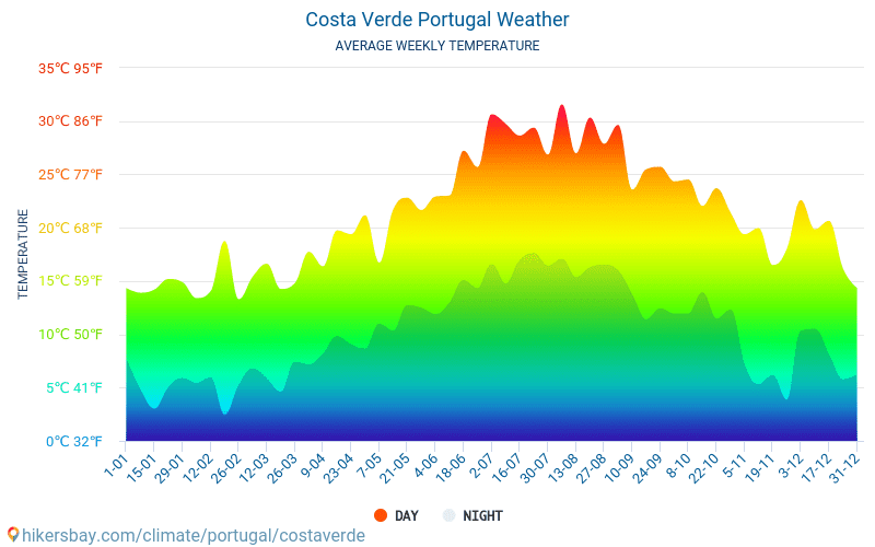 Costa Verde - Average Monthly temperatures and weather 2015 - 2018 Average temperature in Costa Verde over the years. Average Weather in Costa Verde, Portugal.