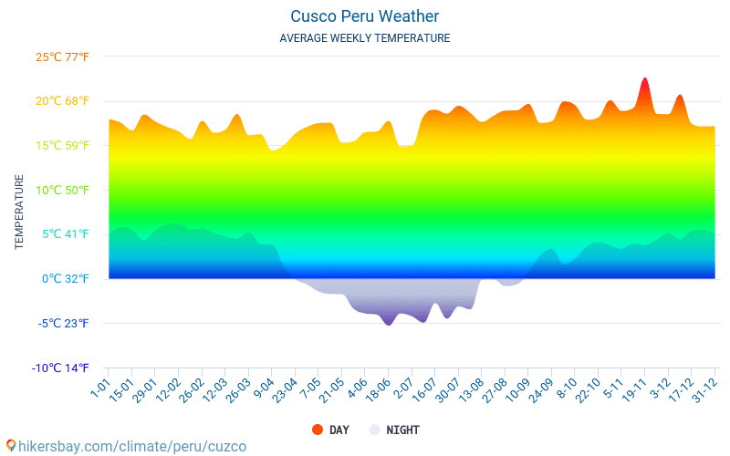 Куско - Середні щомісячні температури і погода 2015 - 2018 Середня температура в Куско протягом багатьох років. Середній Погодні в Куско, Перу.