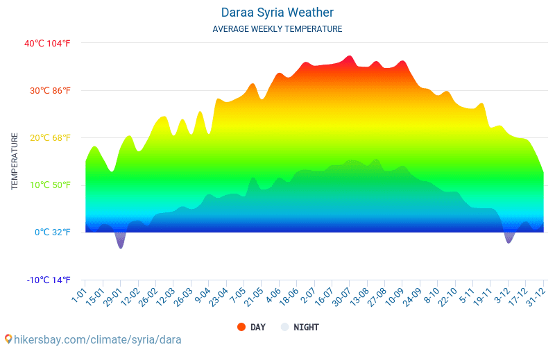 Daraa - Average Monthly temperatures and weather 2015 - 2018 Average temperature in Daraa over the years. Average Weather in Daraa, Syria.