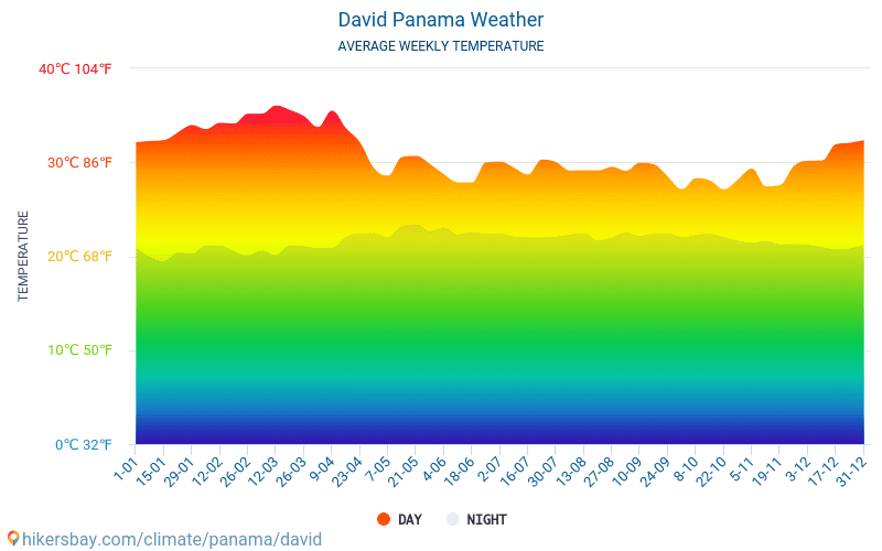 David - Average Monthly temperatures and weather 2015 - 2018 Average temperature in David over the years. Average Weather in David, Panama.