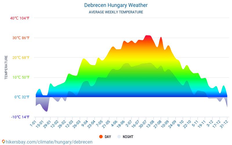 Дебрецен - Среднемесячные значения температуры и Погода 2015 - 2020 Средняя температура в Дебрецен с годами. Средняя Погода в Дебрецен, Венгрия. hikersbay.com