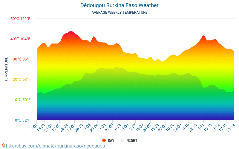 Dédougou - Average Monthly temperatures and weather 2015 - 2018 Average temperature in Dédougou over the years. Average Weather in Dédougou, Burkina Faso.