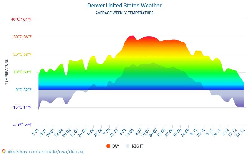 דנוור - ממוצעי טמפרטורות חודשיים ומזג אוויר 2015 - 2018 טמפ ממוצעות דנוור השנים. מזג האוויר הממוצע ב- דנוור, ארצות הברית.
