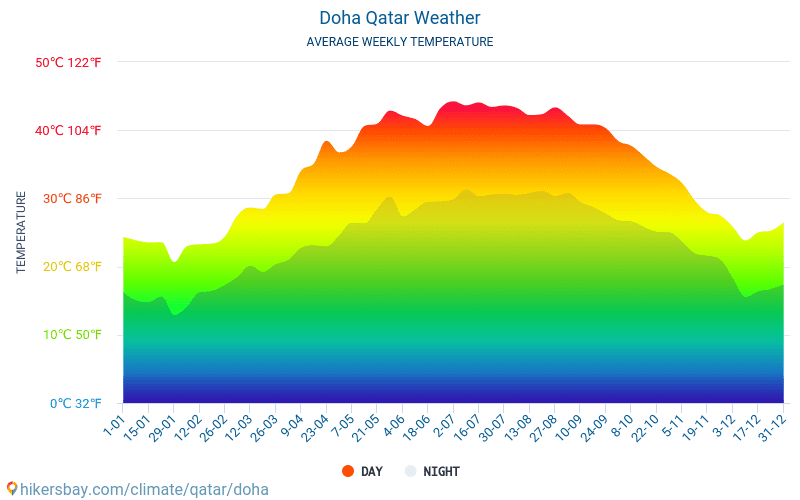 Doha - Average Monthly temperatures and weather 2015 - 2018 Average temperature in Doha over the years. Average Weather in Doha, Qatar.