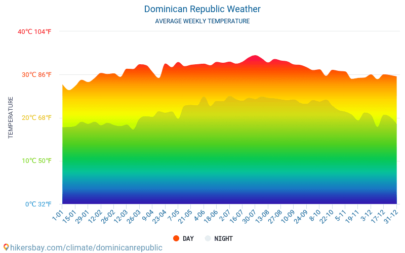 Dominican Republic - Average Monthly temperatures and weather 2015 - 2018 Average temperature in Dominican Republic over the years. Average Weather in Dominican Republic.