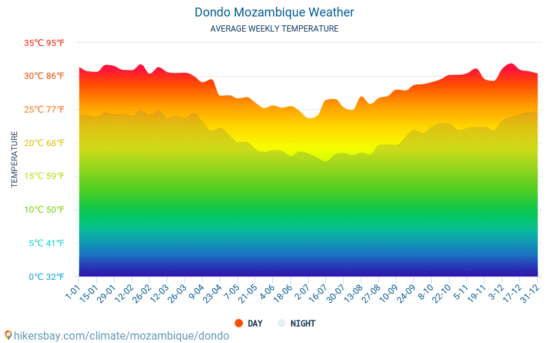 Dondo - Average Monthly temperatures and weather 2015 - 2018 Average temperature in Dondo over the years. Average Weather in Dondo, Mozambique.