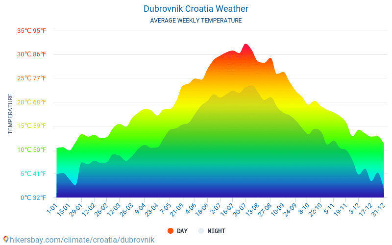 Ντουμπρόβνικ - Οι μέσες μηνιαίες θερμοκρασίες και καιρικές συνθήκες 2015 - 2018 Μέση θερμοκρασία στο Ντουμπρόβνικ τα τελευταία χρόνια. Μέση καιρού Ντουμπρόβνικ, Κροατία.