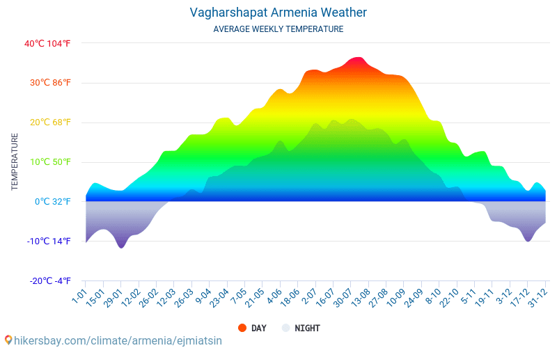 Vagharshapat - Average Monthly temperatures and weather 2015 - 2018 Average temperature in Vagharshapat over the years. Average Weather in Vagharshapat, Armenia.