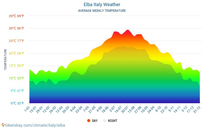 厄尔巴岛 - 平均每月气温和天气 2015 - 2019 平均温度在 厄尔巴岛 多年来。 厄尔巴岛, 意大利 中的平均天气。