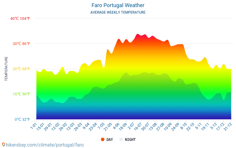 Faro - Average Monthly temperatures and weather 2015 - 2018 Average temperature in Faro over the years. Average Weather in Faro, Portugal.